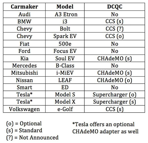 A Simple Guide to DC Fast Charging