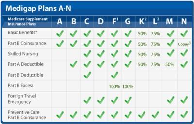 Medigap Coverage Chart | 65Medicare.org