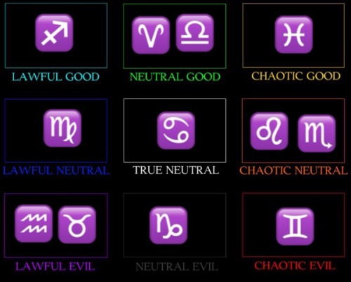 chart of the signs of the zodiac Tumblr