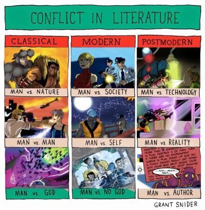 conflict in literature Tumblr
