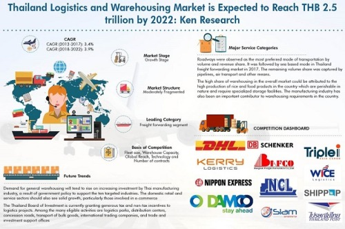 Market Research Reports - Thailand Logistics and Warehousing Market