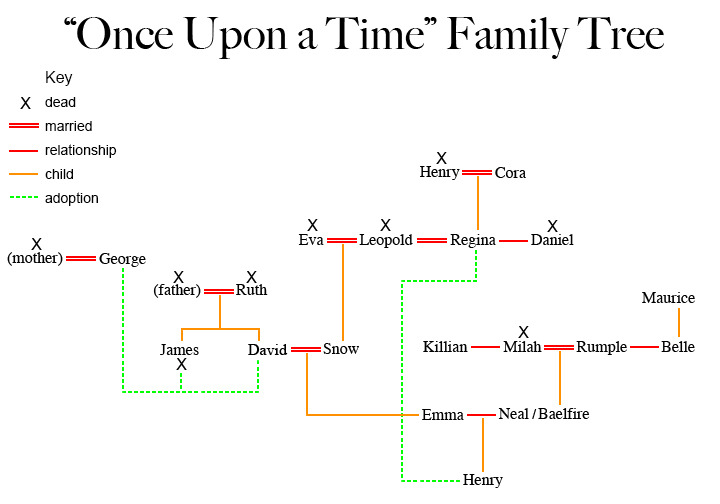 This is the most complicated family tree I\u0027ve ever