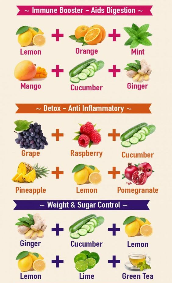 food chart Tumblr