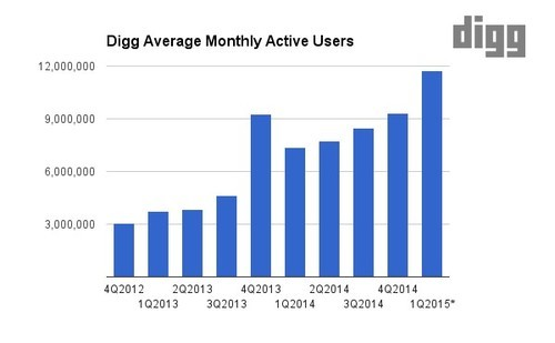 Digg Blog