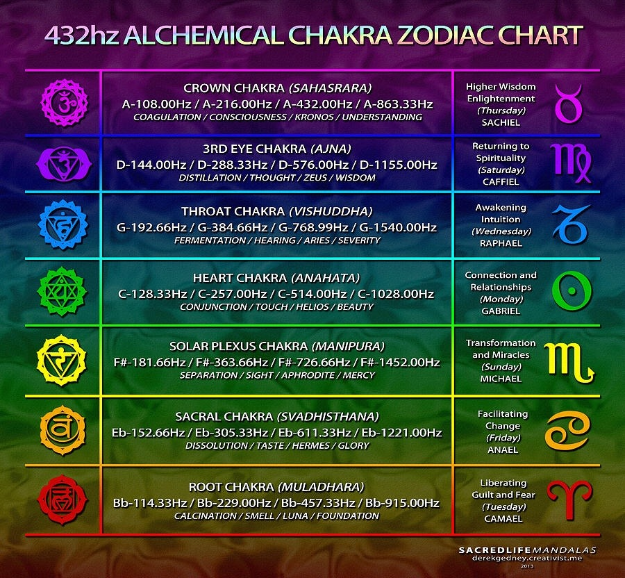 The Inner Voice \u2014 Chakra Frequencies Chart Each chakra vibrates at a