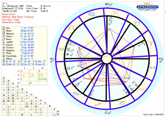 ☆ little star ☆ \u2014 Natal Astrology The Basics