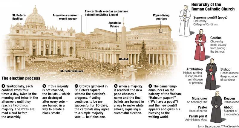 Catholic Church Hierarchy Chart wwwpicsbud