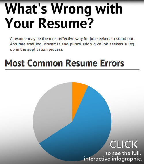 Grammarly \u2014 Job Seekers What\u0027s Wrong with Your Resume?