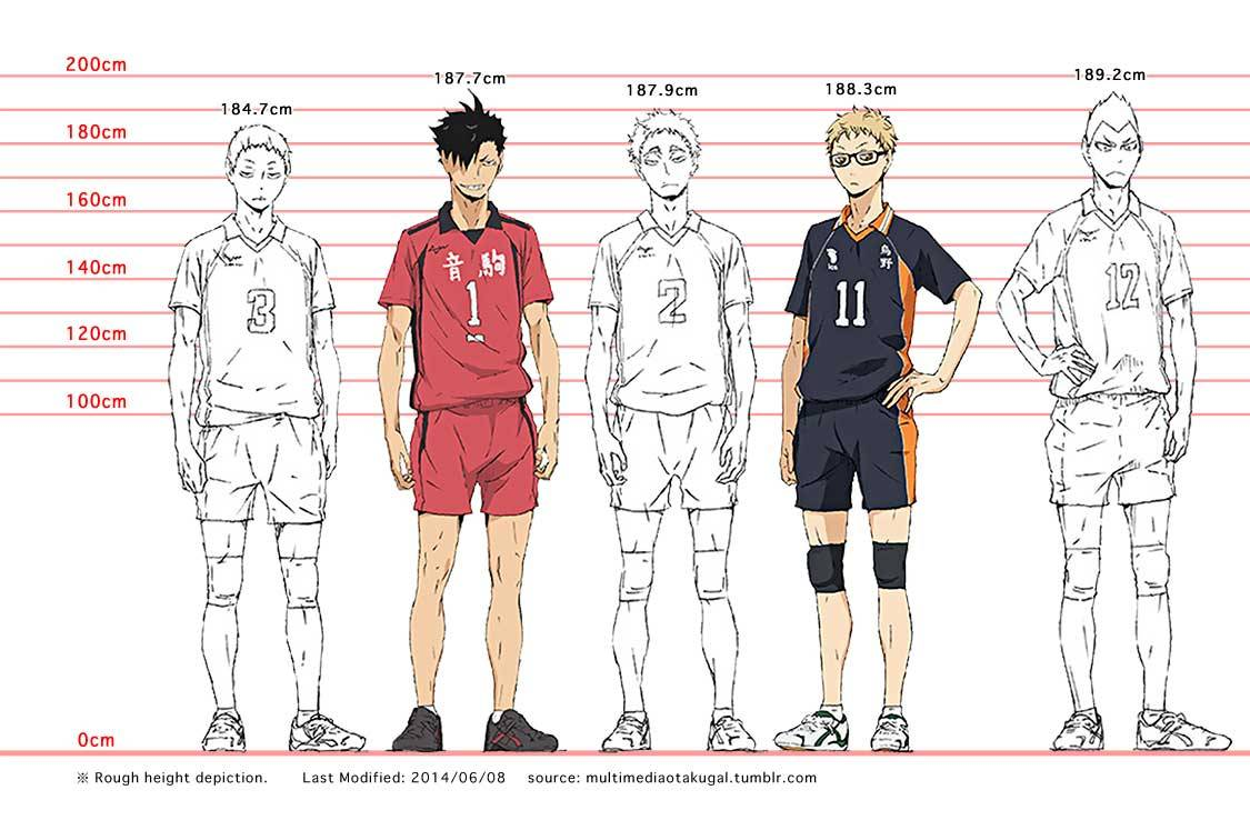 Reference Manager Free Reference Manager Citation Generator Mendeley ⁰ ⁰˶ • Expanded Haikyuu Height Chart 20140621 ※