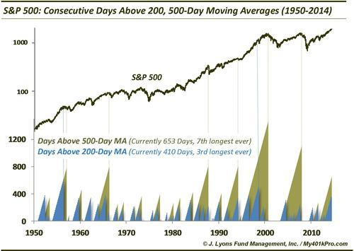 ChOTD-7/9/14 SP 500 Days Above 200, 500-Day Moving Averages
