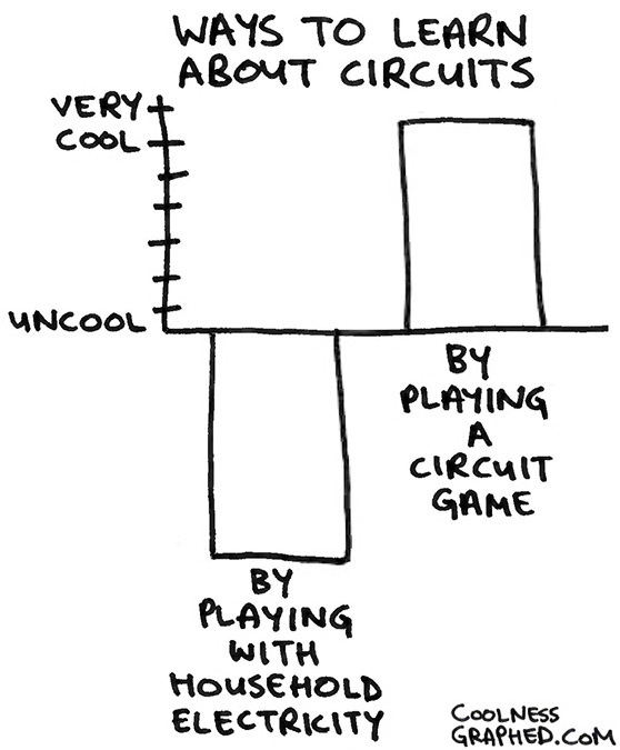 learn about circuit