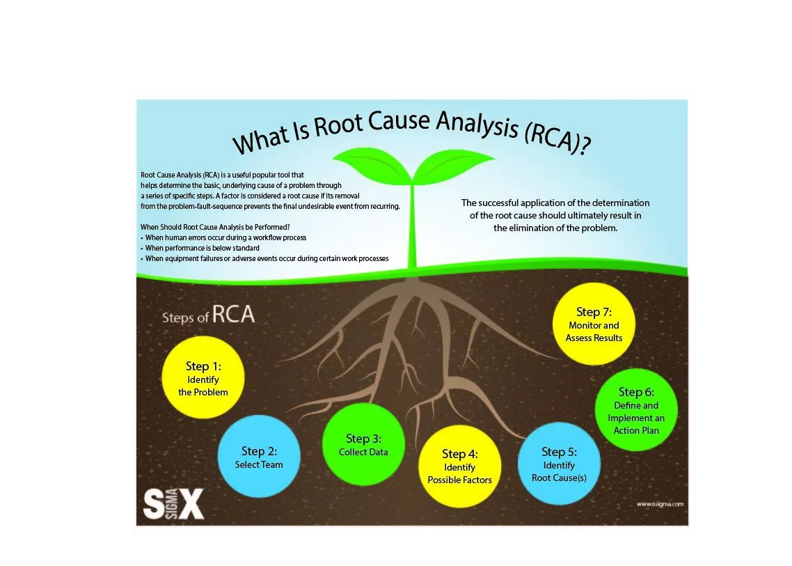 Dallas yellow belt six sigma certification infographic root cause analysis rca lean six sigma xflitez Choice Image