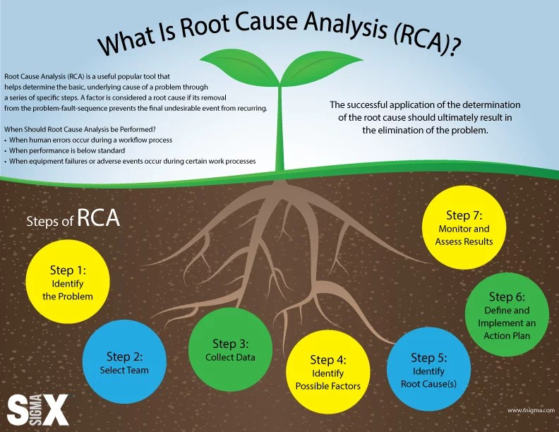 Infographic Root Cause Analysis (RCA) Lean Six Sigma - root cause analysis
