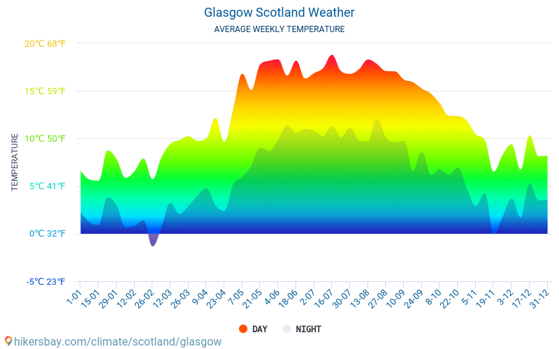 weather glasgow may 2019