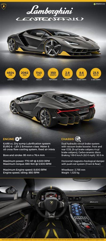 1100-1 Lamborghini Centenario