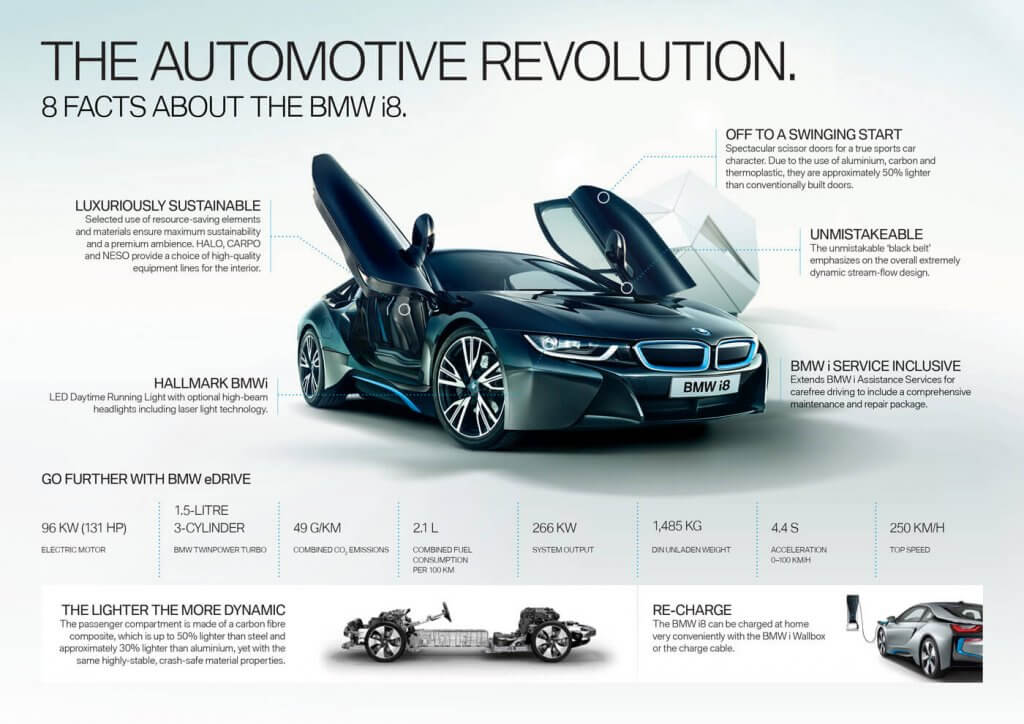 BMW_i8_Infographic BMW i8 Infographic - Top Speed 156 MPH
