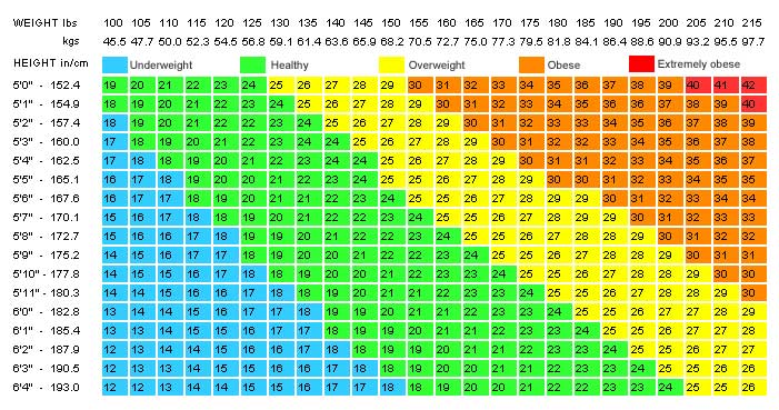 Weight Chart For Women What\u0027s Your Ideal Weight According to Your - healthy weight chart for women