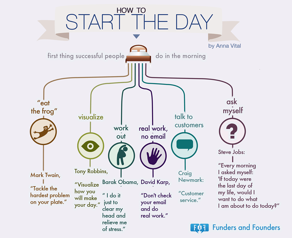 How To Start The Day First Things Successful Funders