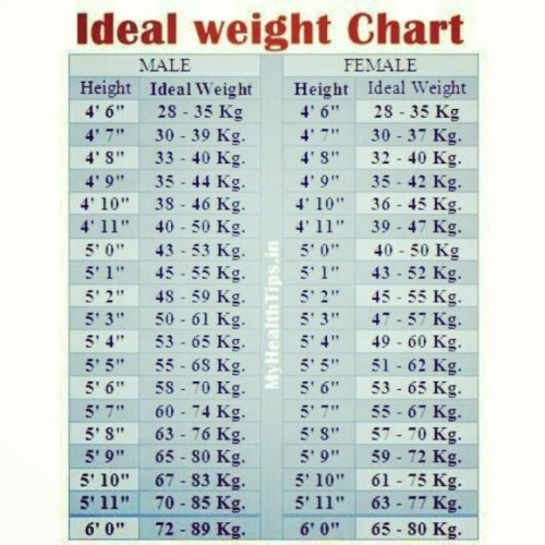 ideal weight chart Tumblr - healthy weight chart for women