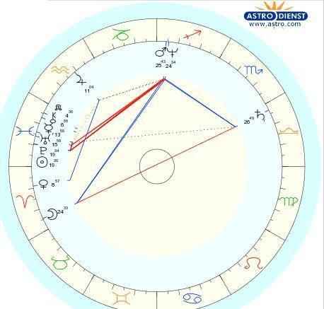 awesome astrodienst natal chart free dchartwediscover