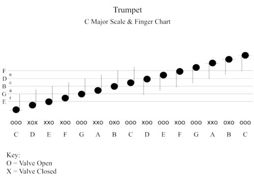 How to? Play the Trumpet, Scales  Fingering