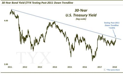 iShares Barclays 20+ Yr TreasBond (ETF)(NASDAQTLT) Bond Yields