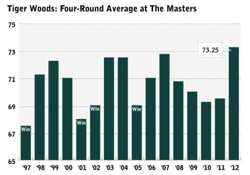 tiger woods current score masters
