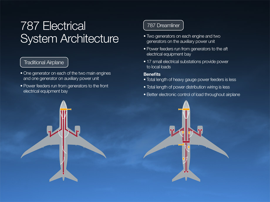 787 Electrical System - Boeing 787 Updates