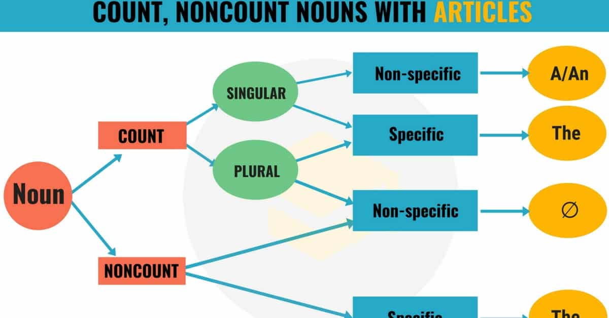 Articles with Countable and Uncountable Nouns Grammar - 7 E S L - count and noncount nouns esl