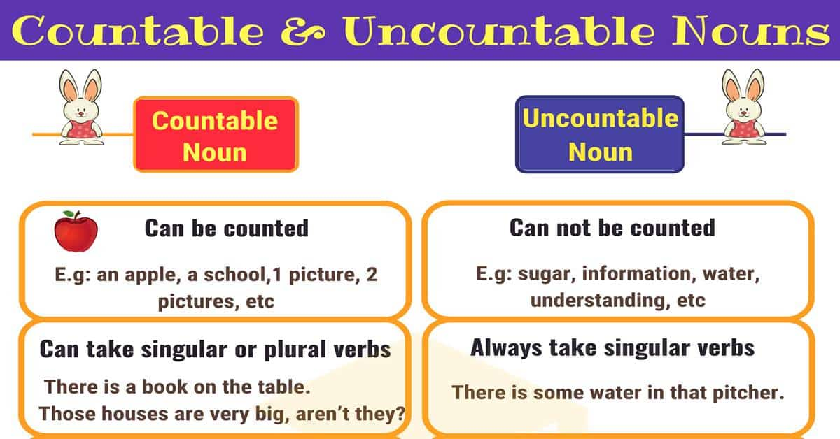 Countable and Uncountable Nouns Useful Rules  Examples - 7 E S L