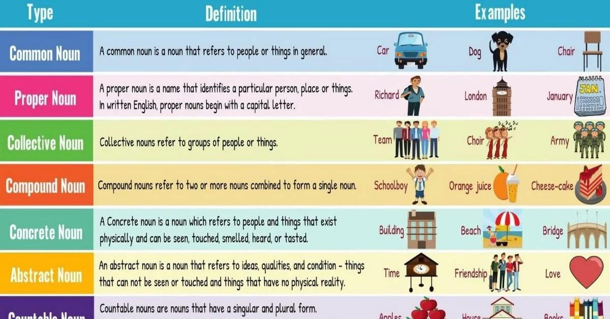 English Nouns Definition and Types of Nouns - 7 E S L
