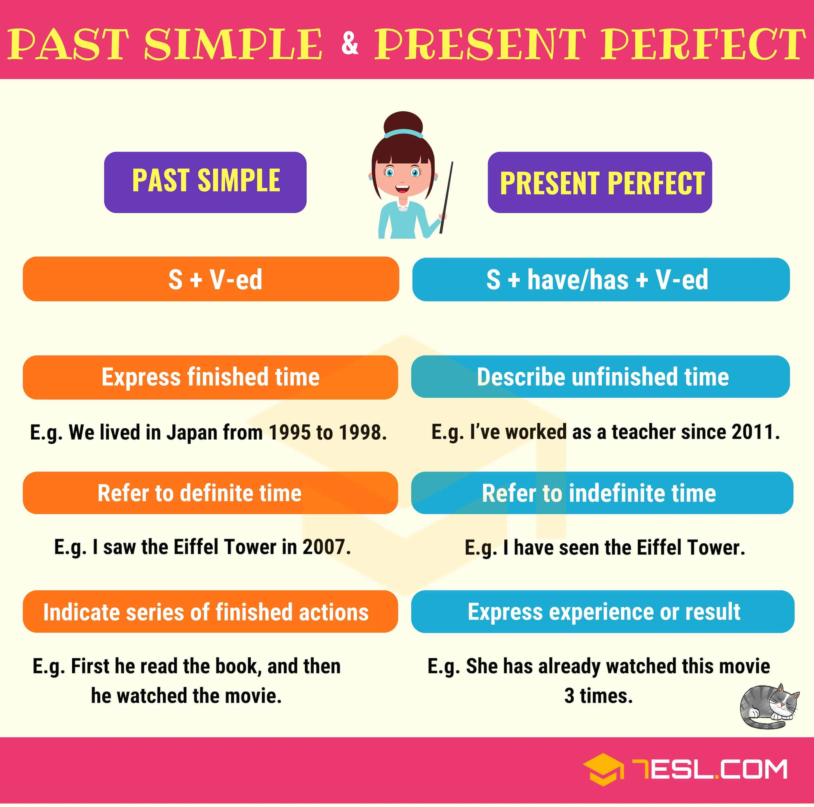 Picture Perfect Present Perfect Vs Past Simple Useful Differences 7 E S L