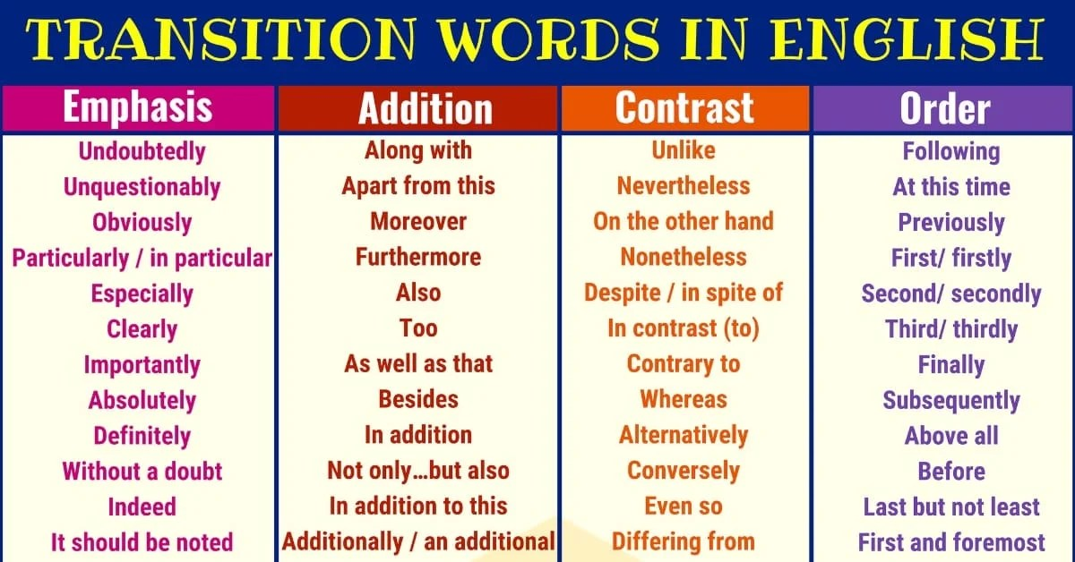 Transition Words and Phrases Useful List  Examples - 7 E S L