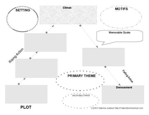 Book Summary Chart - Free Printable - 7sistershomeschool - book summary template