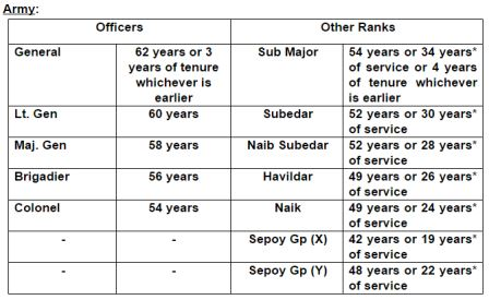 Retirement age of Defence Personnel \u2014 CENTRAL GOVERNMENT EMPLOYEES NEWS