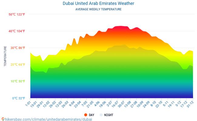 Dubai United Arab Emirates Weather 2019 Climate And Weather In Dubai The Best Time And Weather
