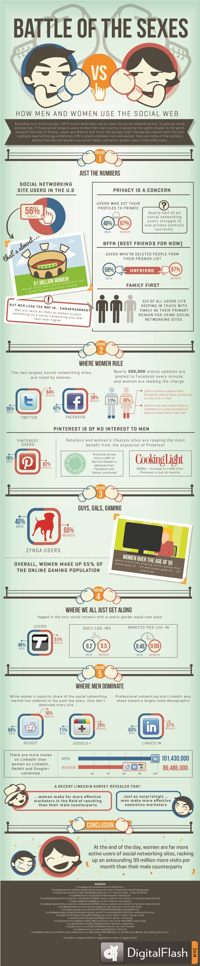 Men vs. Women - Social Web