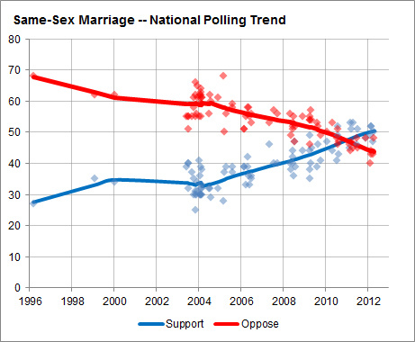 gay marriage trend