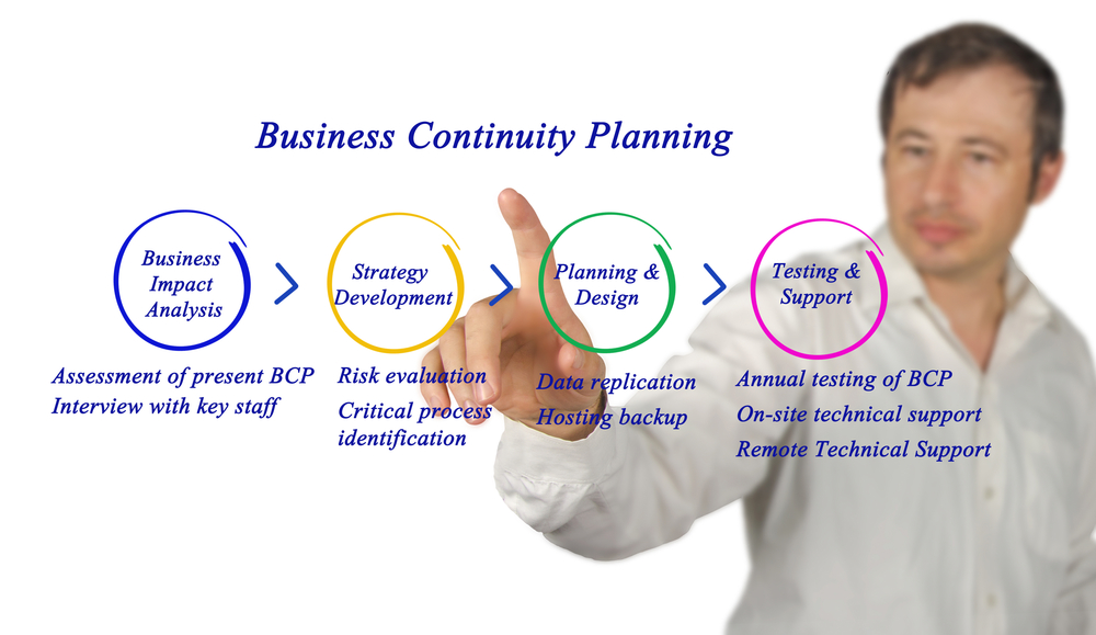 Fidelus- Does Your Business have a Business Continuity Plan? - business continuity plan