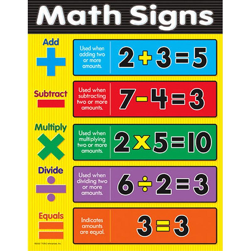 CHART MATH SIGNS GR 1-3 Math - T-38169