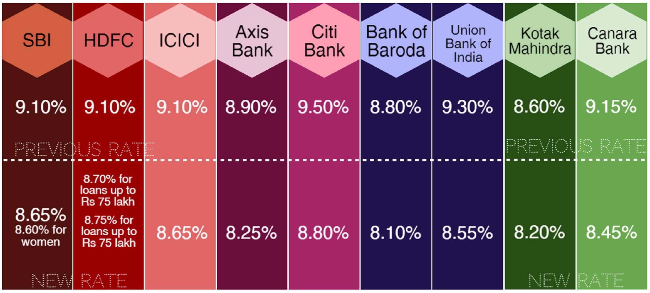 Bank For Home Loan In India Home Loan Interest Rates New Vs Old