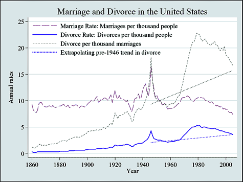 Divorce and Marriage Rates in the USA from 1860 to Present