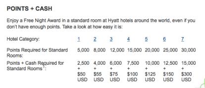Hyatt Points and Points Plus Cash Chart