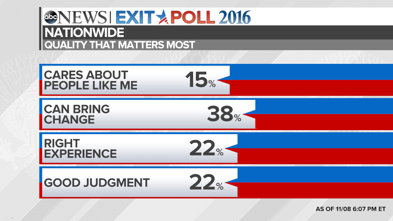 Election Poll Election 2016 National Exit Poll Results And Analysis Abc News