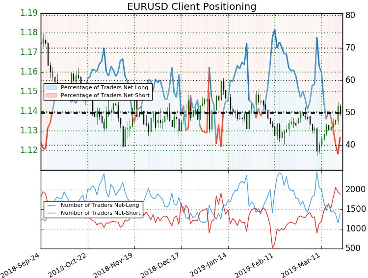 Euro Weekly Price Outlook EUR/USD Rejected at Yearly Open Resistance
