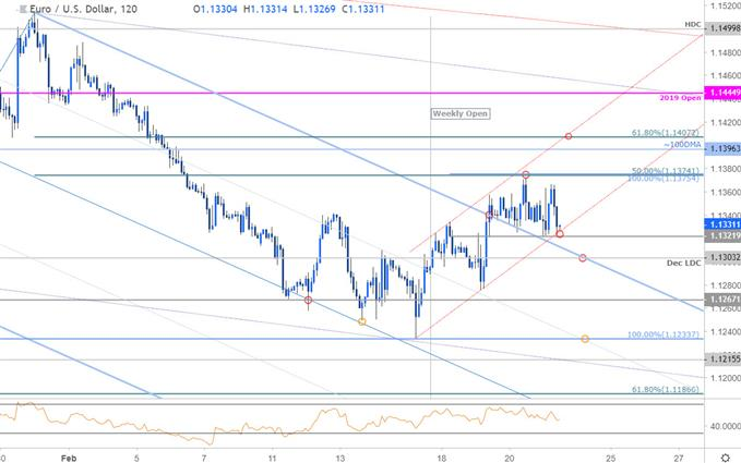 Near-term Trade Setups in EUR/USD and AUD/USD