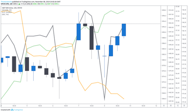 SPX with USD, Gold and Oil Chart