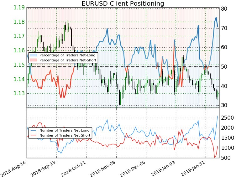 EUR/USD Price Outlook Euro Back Above 113 \u2013 Bull Trap or Breakout?