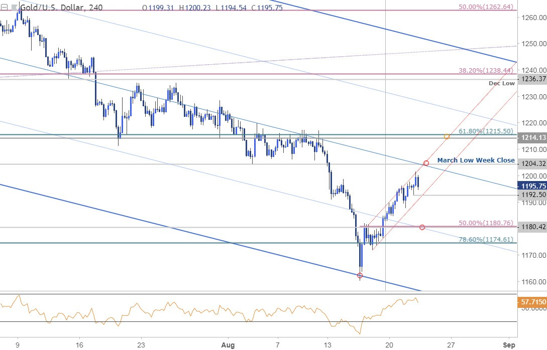 Gold Price Outlook XAU/USD Reversal Constructive Above 1180