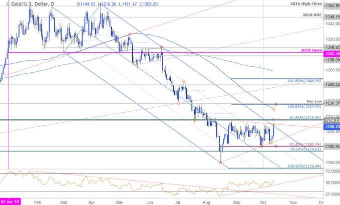 Forex Support and Resistance Information